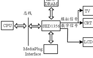 采用SED1356显示控制芯片实现液晶显示接口设...