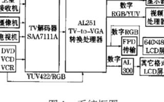 采用SAA7111ATV解码器实现模拟视频信号A/D转换的电路设计