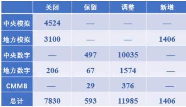 中國廣(guang)電將會重新(xin)獲取(qu)700MHz頻譜資源