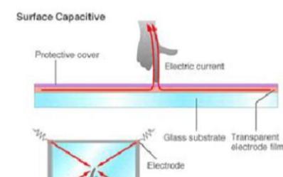 工业平板电脑投射电容触摸方式是如何实现的