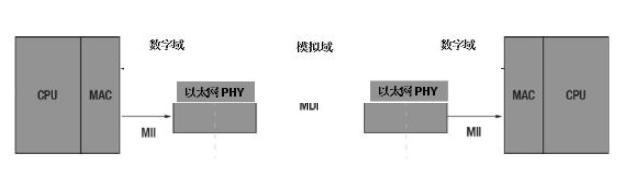 简化您的以太网设计,第1部分:以太网PHY基础常识和选择过程