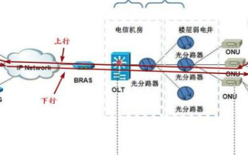 网络延迟是否可以通过服务器的距离来计算