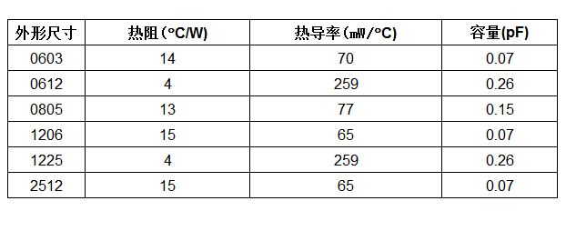 Vishay推出的新型ThermaWick?表面貼裝熱跳線片式電阻可消除電氣隔離元件熱量