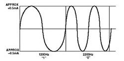 采用HART協議實現現場儀表的通信軟硬件設計