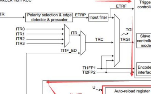 STM32F0xx_ TIM输出PWM配置详细过程
