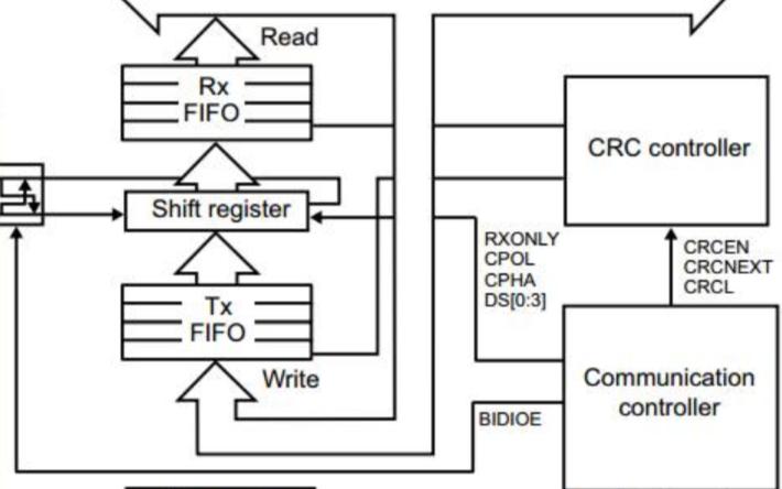 STM32F0xx_SPI读写(Flash) 配置详细过程