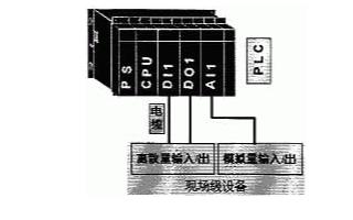 采用现场总线和PLC技术实现高炉自动化控制系统的设计