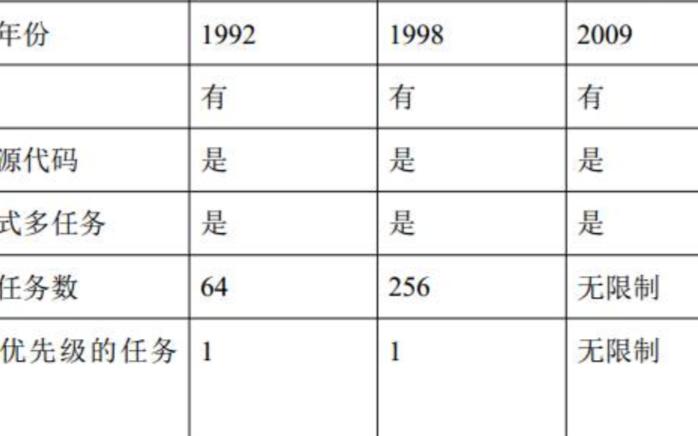 UCOS2_STM32移植详细过程 (一)