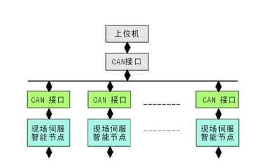 當下流(liu)行的總線(xian)技ji)蹕 缸柿縴得(de) /> </a></div><div class=