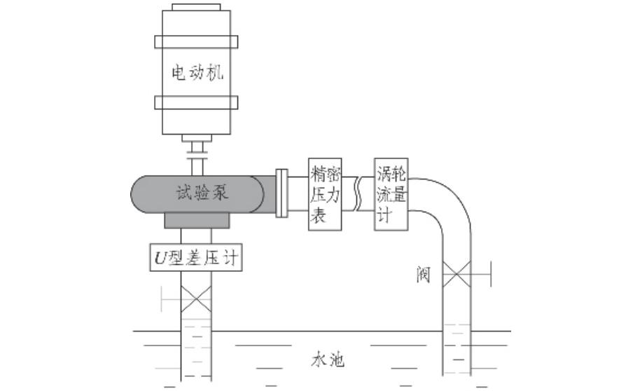船用离心泵的可靠性强化试验方案详细说明