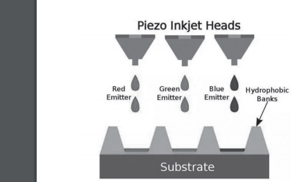 OLED噴墨打印工藝的資料詳細介紹