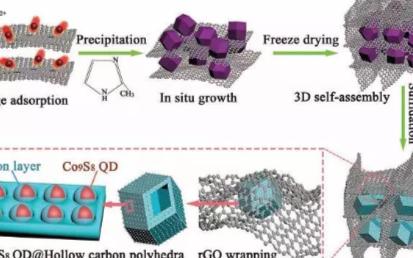 碳化和硫化合成的的海绵状复合材料将提高电化学储能...