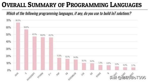 哪一些编程语言用在了物联网开发上
