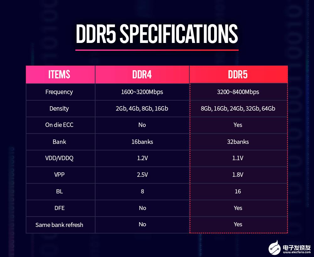 SK海力士正式宣布年底前量產并提供業界頻率達到8400MHz的DDR5存儲器