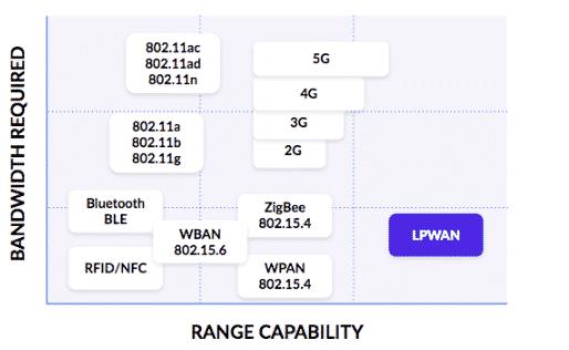 LPWAN技術在物(wu)聯網連接上獨特的優勢是什麼