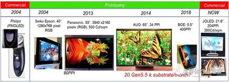 印刷OLED的时代来了吗
