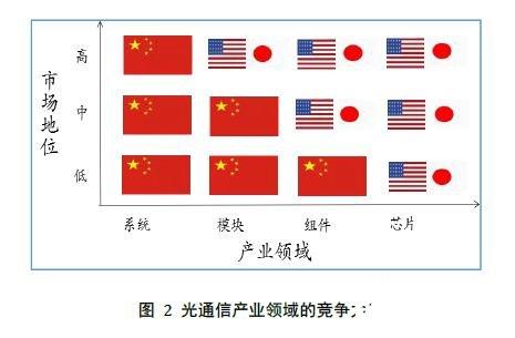 中国逐步引领全球光模块市场,提前布局并发力光芯片领域尤为重要