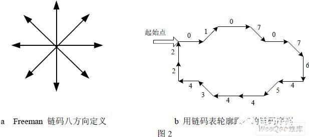 链码表和线段表在高质量PCB图像处理中的应用解析