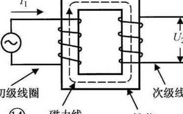 一些常见的电感类型识别以及检测方法