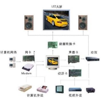 LED顯示屏系統的組成部分及工作原理解析