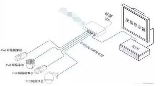 视频监控经常使用怎样的传�K输方式