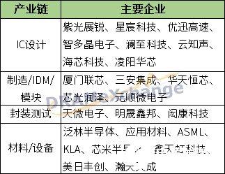 龙头项目厦门联芯增资扩产 厦门火炬高新区产业链布局已初步形成