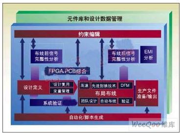 PCB设计者在评估一个PCB设计工具时应该考虑哪些因素
