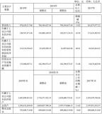 上海贝岭计划今年IC产品销售业务同比增加24%
