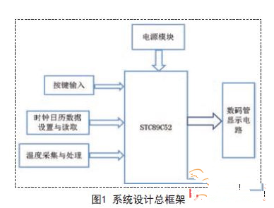 基于STC89C52单片机的温度计显示系统设计