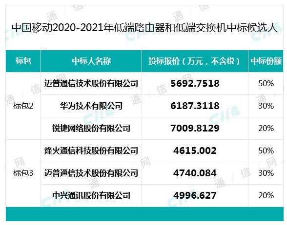 中国移动低端交换机中标公示 华为和烽火等中标