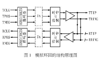 LXT384 PCM接口单元芯片的三种环回形式分...