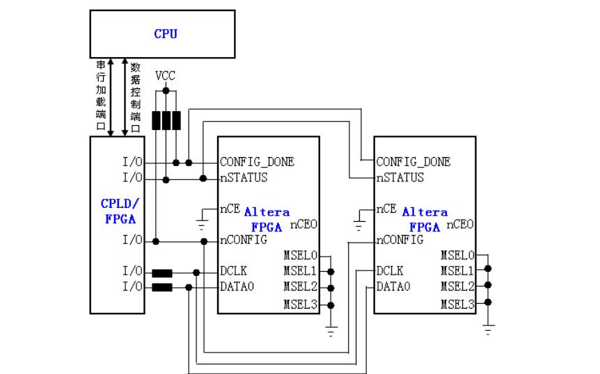 FPGA的配置引脚说明