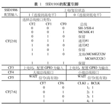 SSD1906显示控制器在嵌入式系统中的设计应用