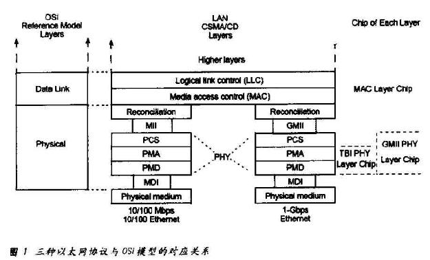 基于MPC8560微控制器的吉比特以太网物理层协...