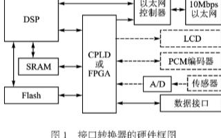 基于DSP芯片的接口转换器的设计解决方案