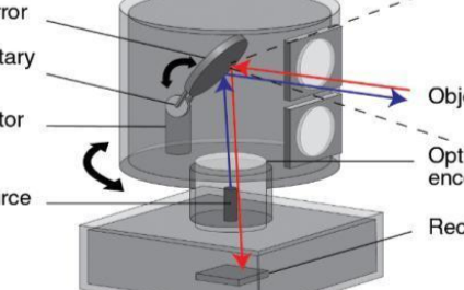 激光雷達傳感技術的工作原理及其技術特點的分析
