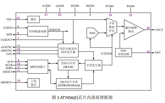 AT7456使用方法及注意事项
