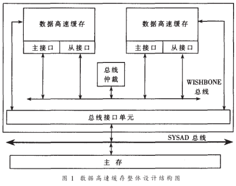 采用WISHBONE总线有效地解决IP核可移植性、设计复用问题