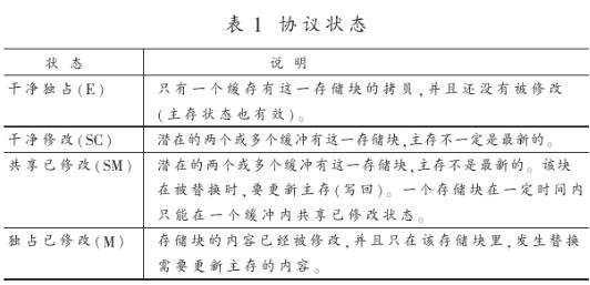 采用(yong)WISHBONE總線有效地解決IP核可(ke)移植性(xing)、設計復cong)yong)問題(ti)