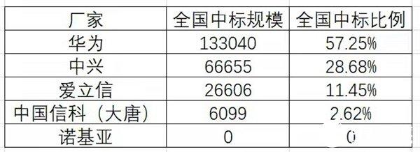 国移动正式公布2020年5G二期无线网主设备集中采购的中标候选人 诺基亚因为报价较高出局