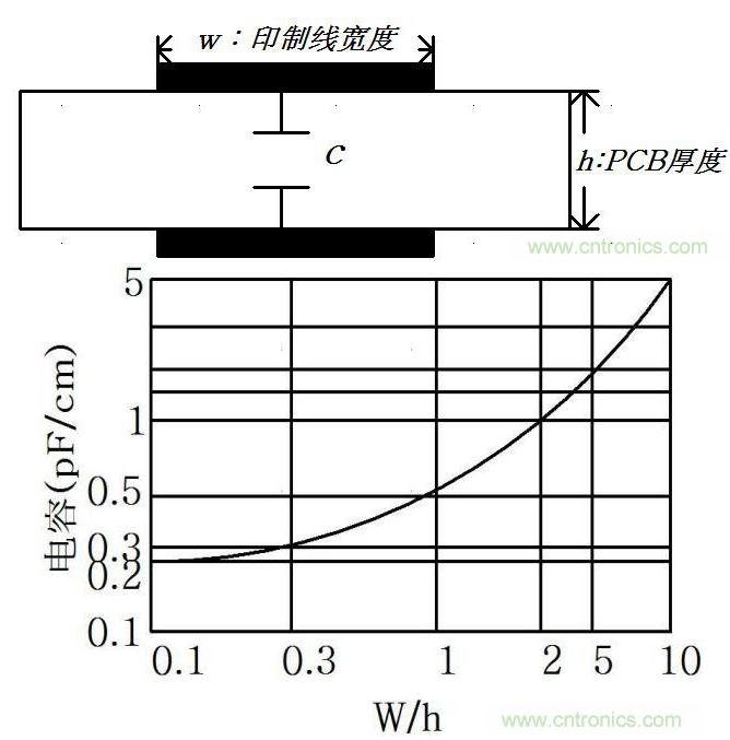 線間寄生電容在容性串擾中起著怎樣的作用