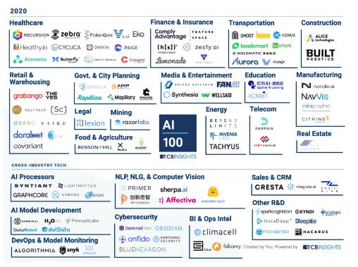 世界上最有前途的人工智能初创公司有哪些