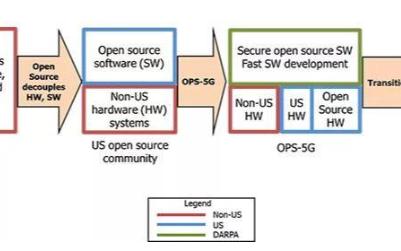 DARPA表示增强5G网络安全性至关重要