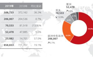 华为最新年报:2019年全球销售收入8588亿元...