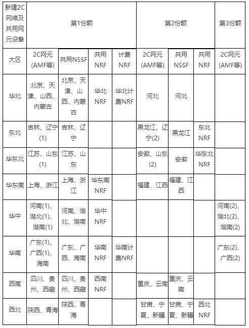 中国移动公布了2020年5G SA核心网新建设备集采结果