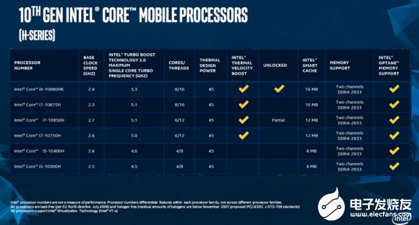 十代酷睿高性能移动版处理器有哪些提升
