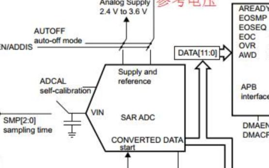 STM32F0xx_ ADC采集電壓配置詳細過程