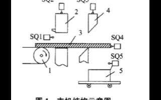 利用可编程程序控制器实现液压剪切机的系统设计