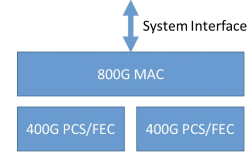 以太網聯盟制定800Gbe規范 一秒鐘傳100G...