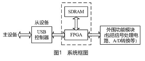 采用通用串行总线USB技术的高速数据采集卡的设计方案